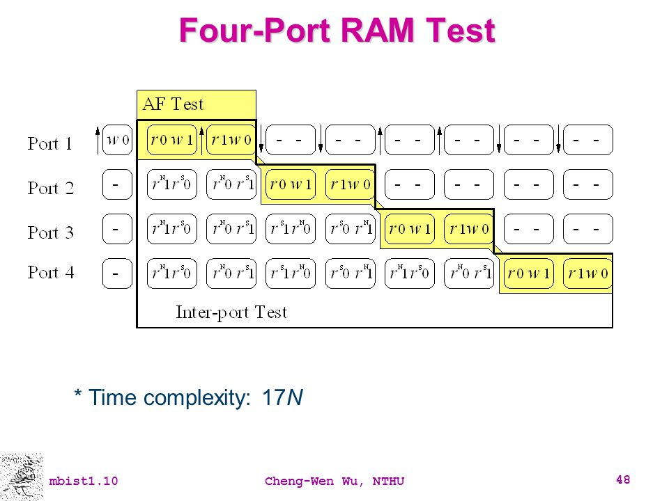 Four-Port RAM Test * Time complexity: 17N mbist1.10 Cheng-Wen Wu, NTHU