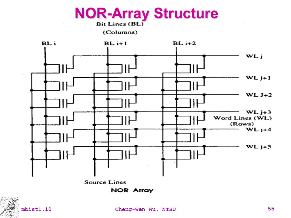 NOR-Array Structure mbist1.10 Cheng-Wen Wu, NTHU