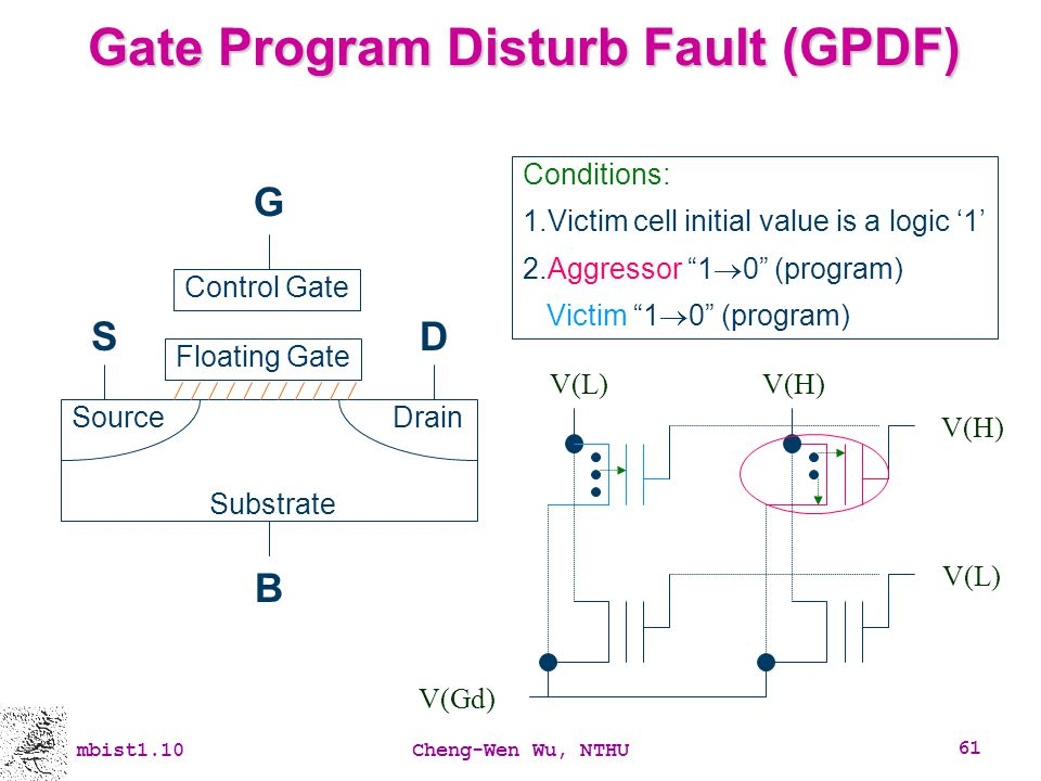 Gate Program Disturb Fault (GPDF)