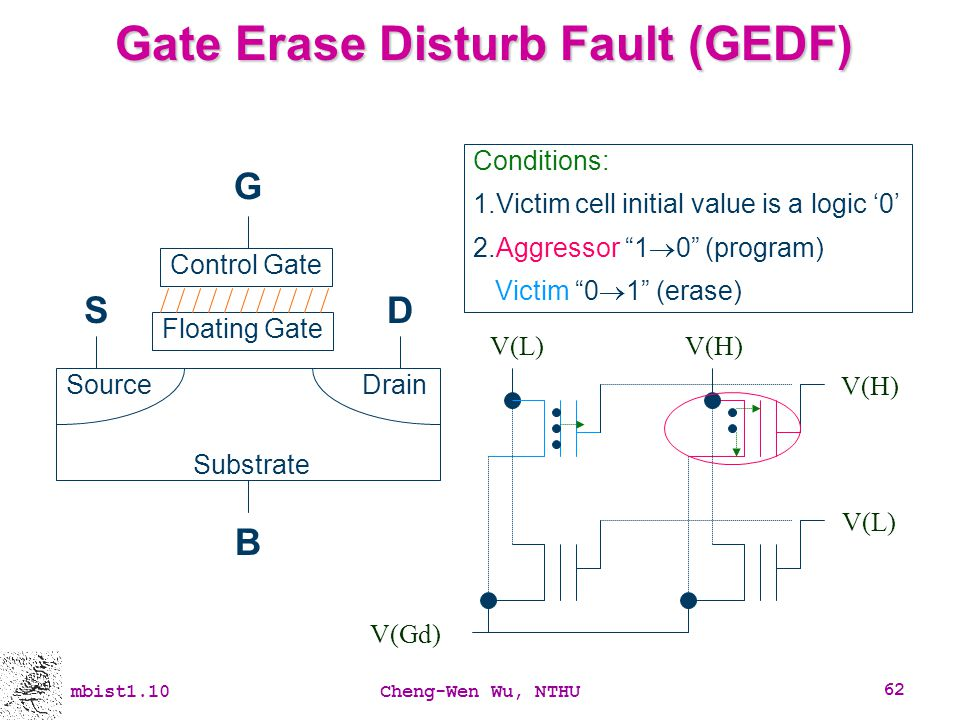 Gate Erase Disturb Fault (GEDF)