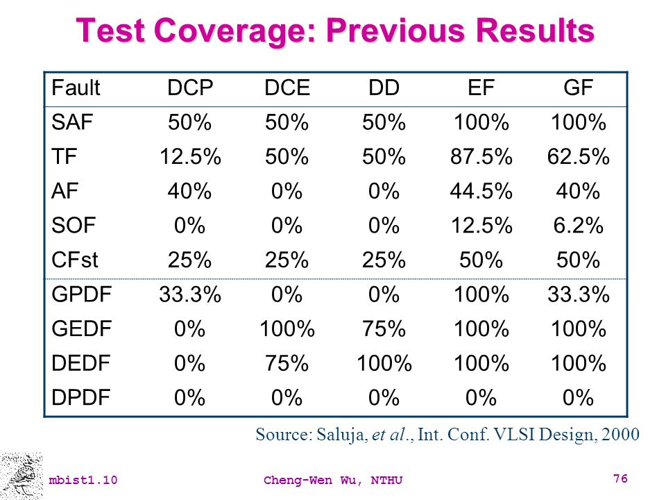 Test Coverage: Previous Results