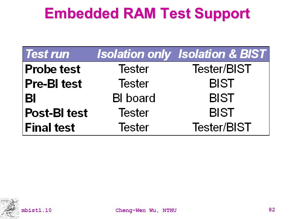 Embedded RAM Test Support
