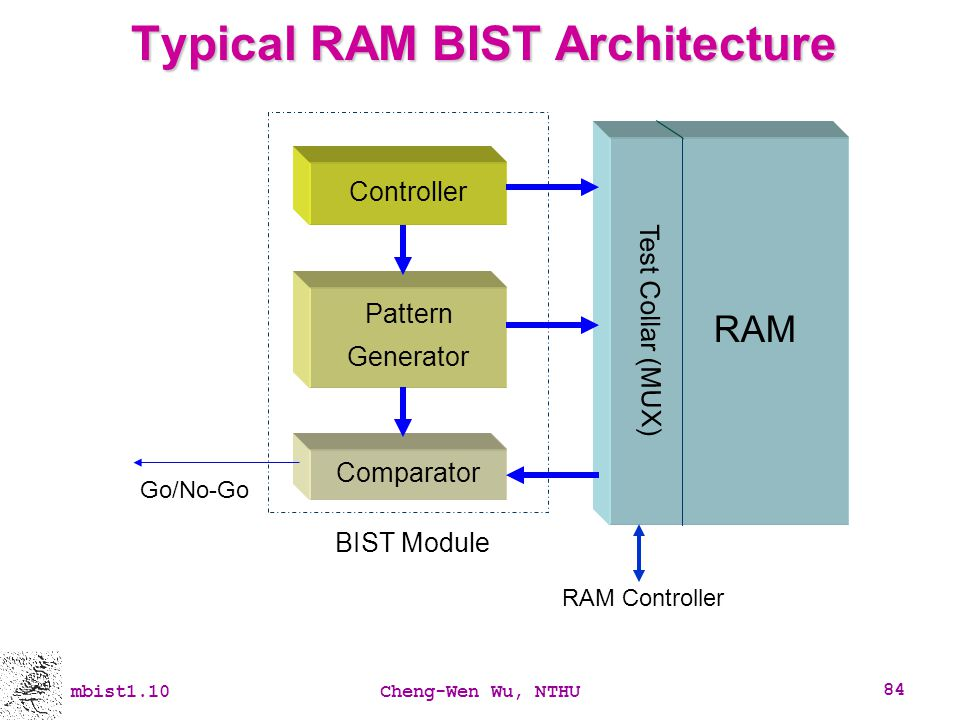Typical RAM BIST Architecture