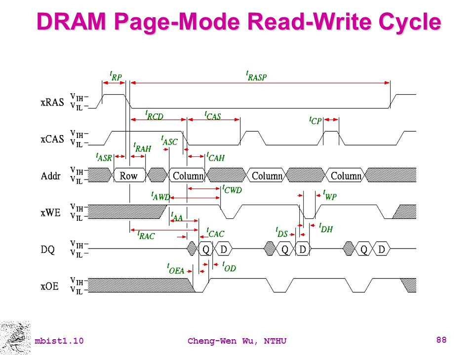 DRAM Page-Mode Read-Write Cycle