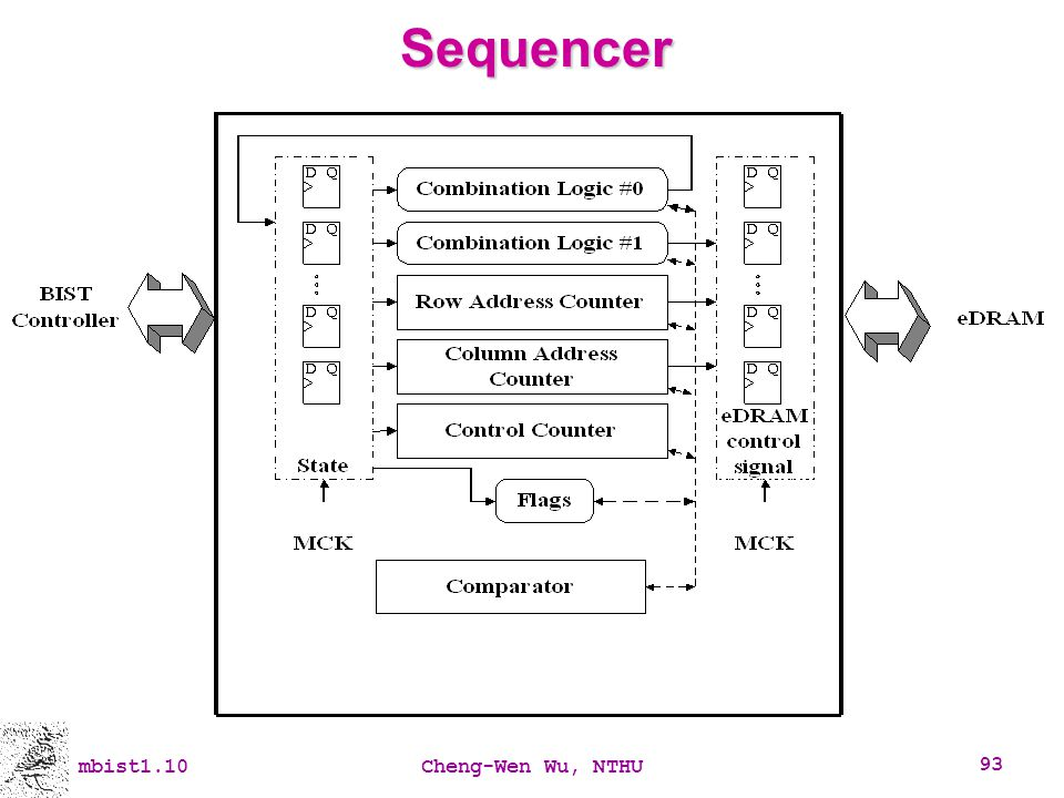 Sequencer mbist1.10 Cheng-Wen Wu, NTHU