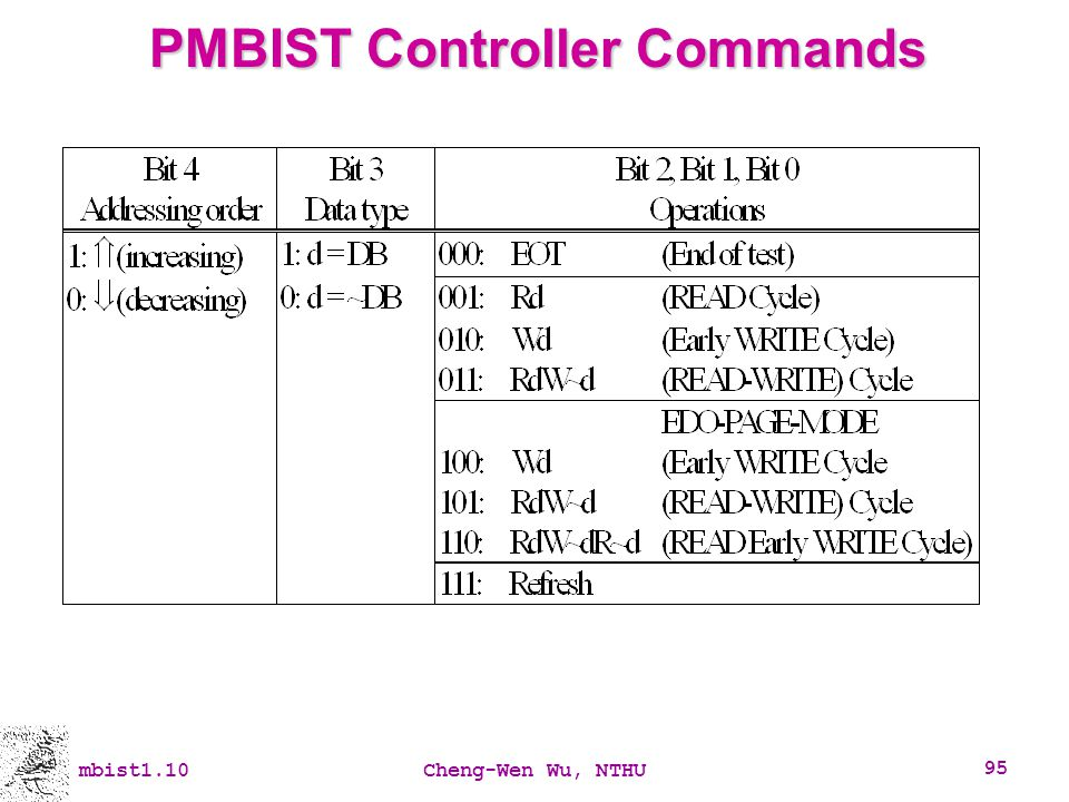 PMBIST Controller Commands