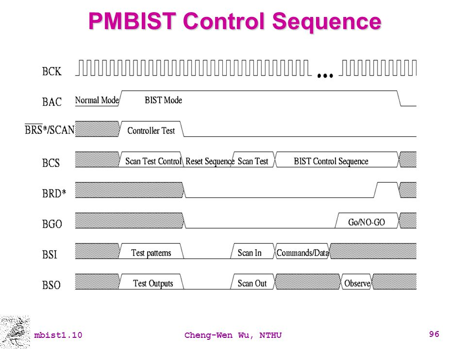 PMBIST Control Sequence