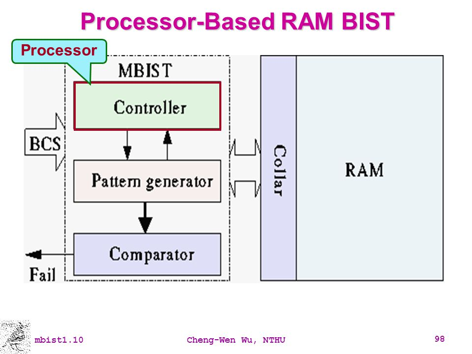Processor-Based RAM BIST