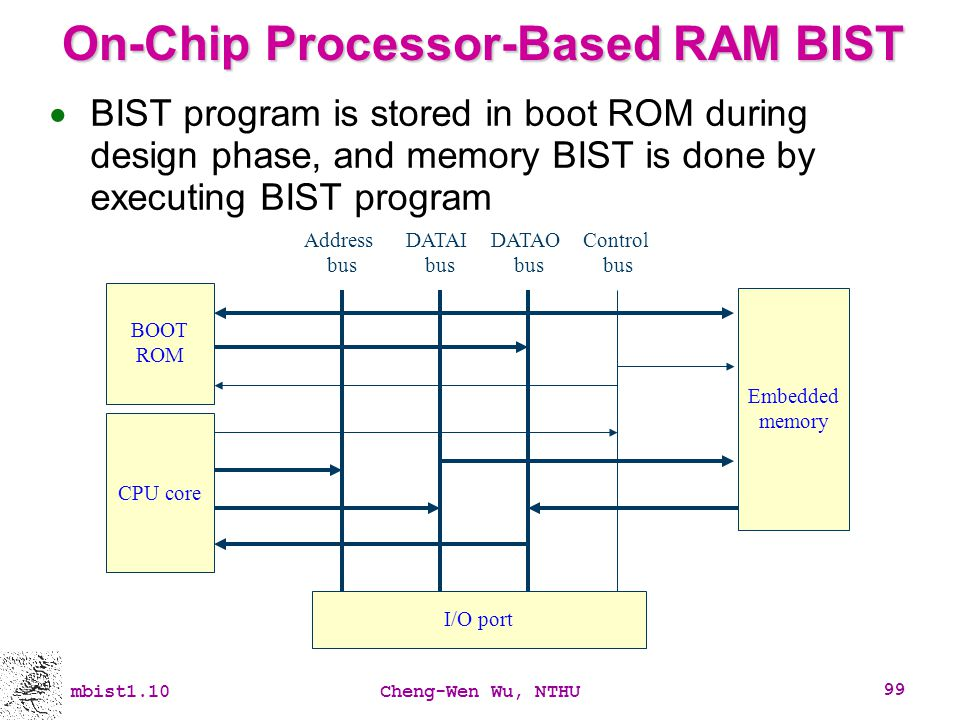 On-Chip Processor-Based RAM BIST
