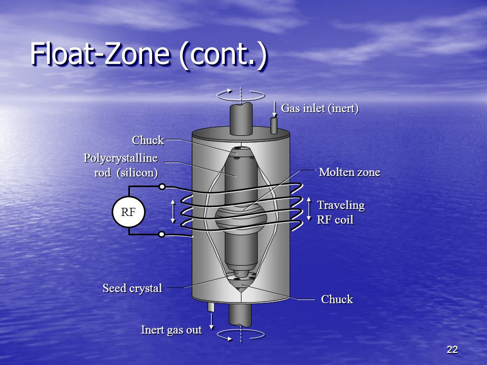 Float-Zone (cont.) Gas inlet (inert) Chuck
