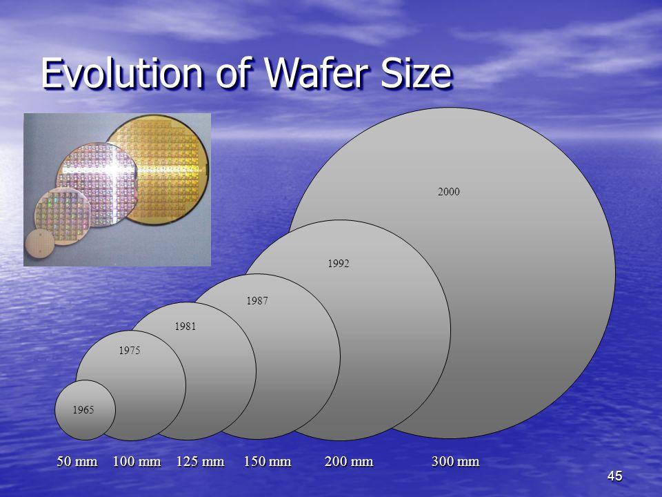 Evolution of Wafer Size