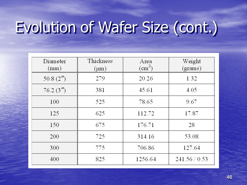 Evolution of Wafer Size (cont.)