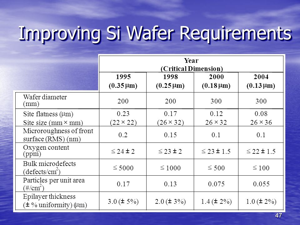 Improving Si Wafer Requirements