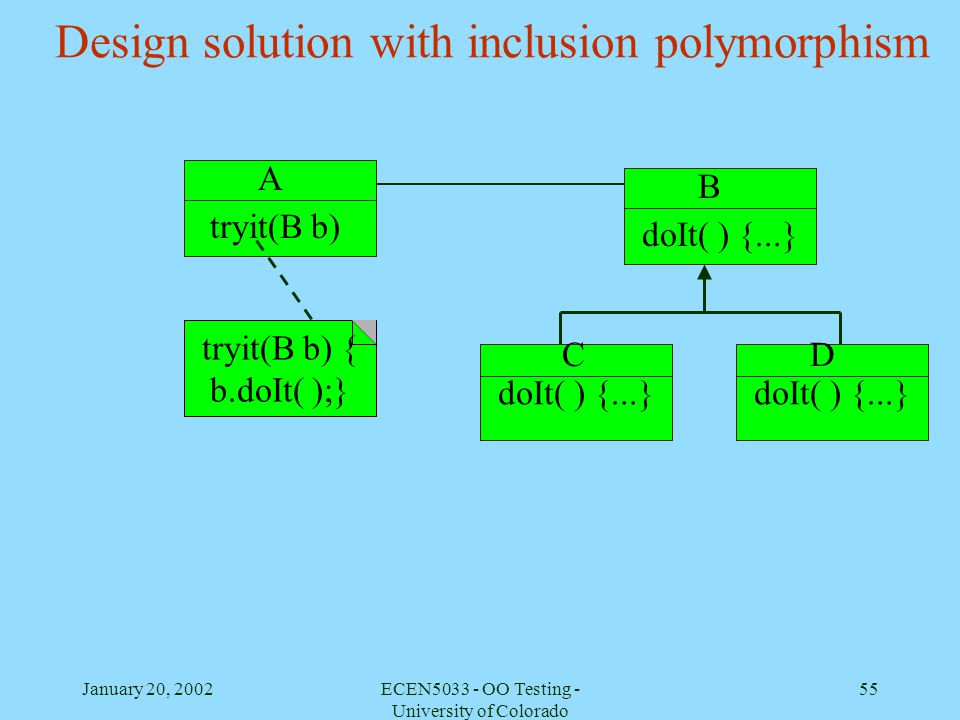 Design solution with inclusion polymorphism
