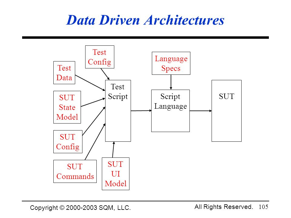 Data Driven Architectures