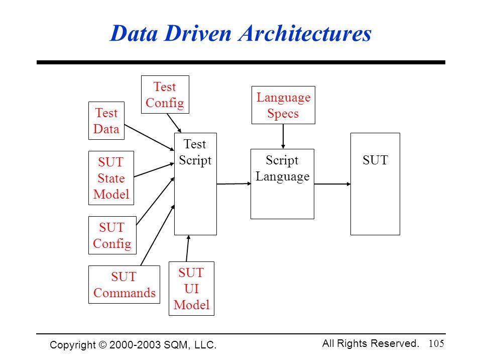 Data Driven Architectures