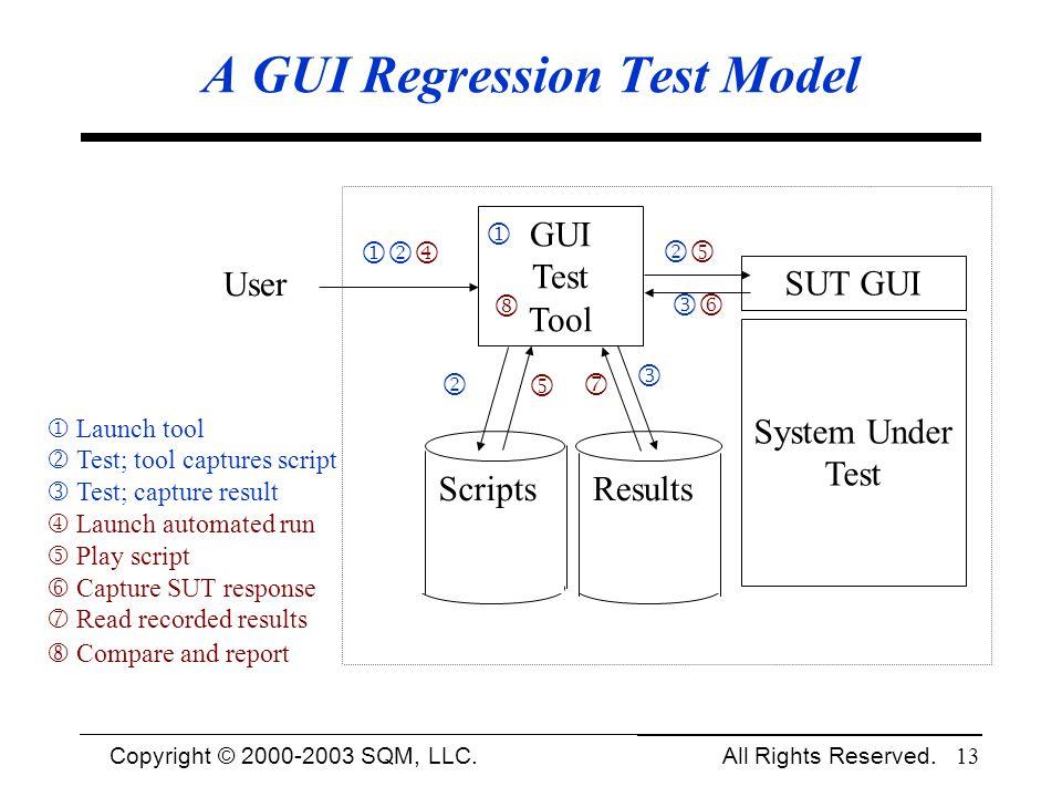 A GUI Regression Test Model