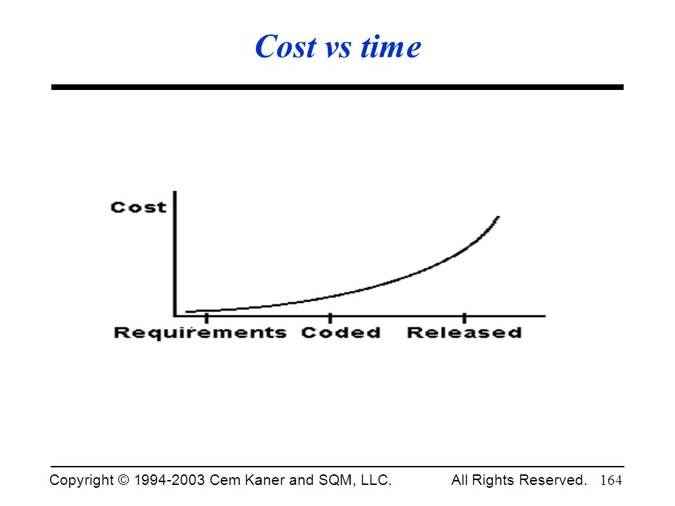 Cost vs time Fall 2002.