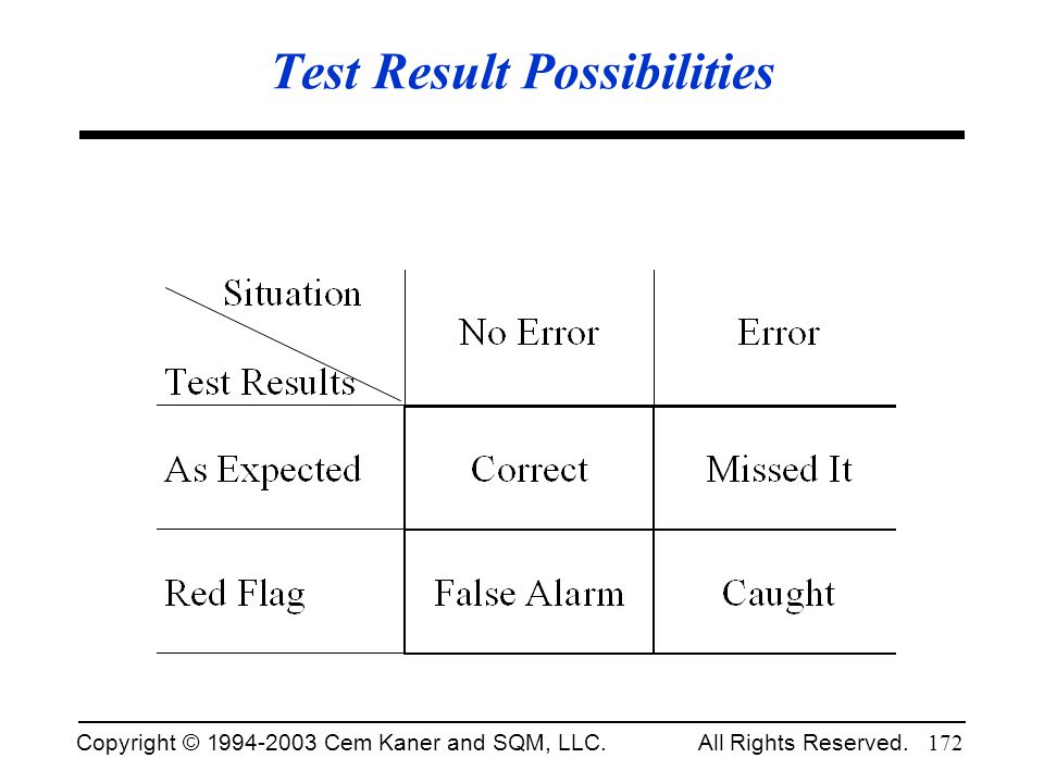 Test Result Possibilities