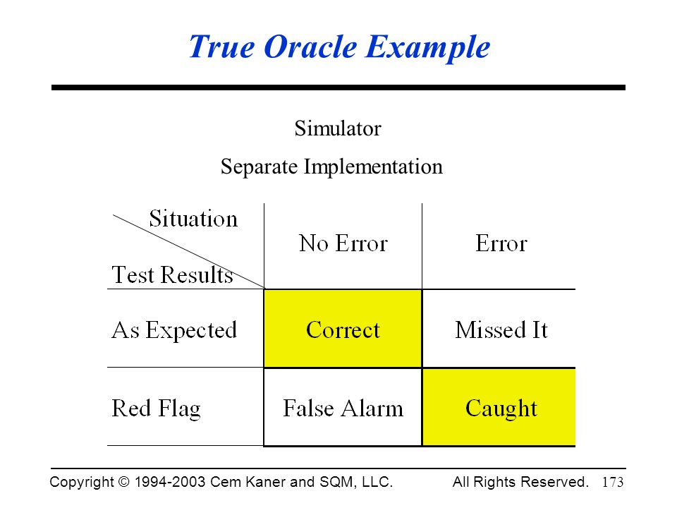 True Oracle Example Simulator Separate Implementation Fall 2002.