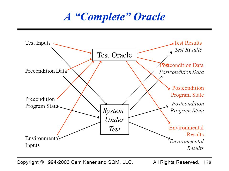 A Complete Oracle Test Oracle System Under Test Test Results