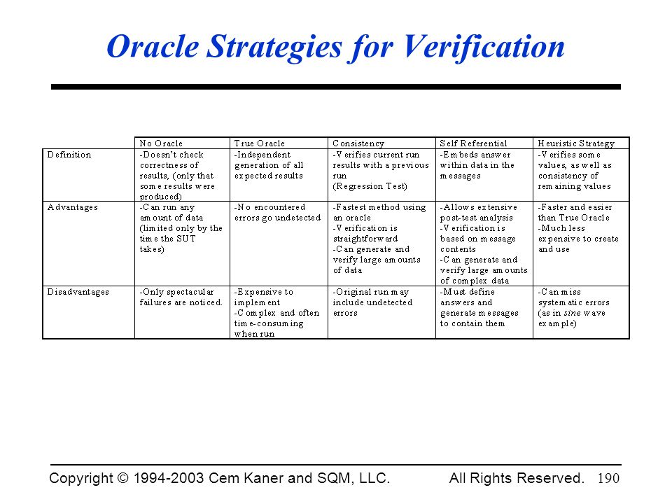 Oracle Strategies for Verification