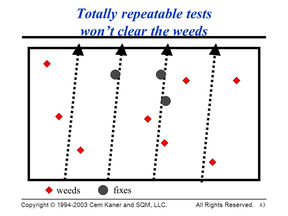 Totally repeatable tests won't clear the weeds