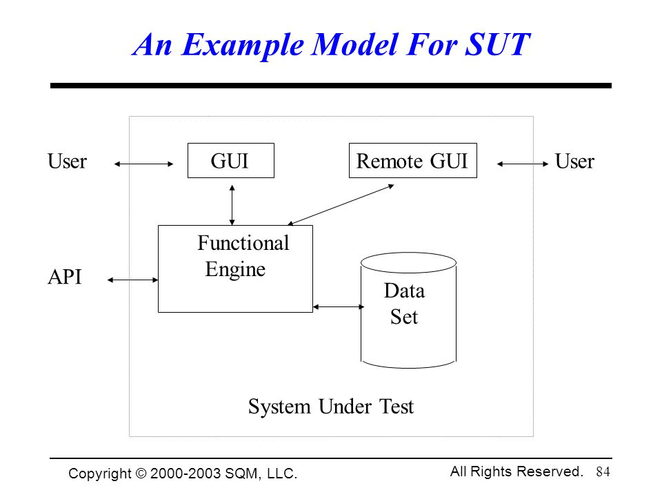 An Example Model For SUT