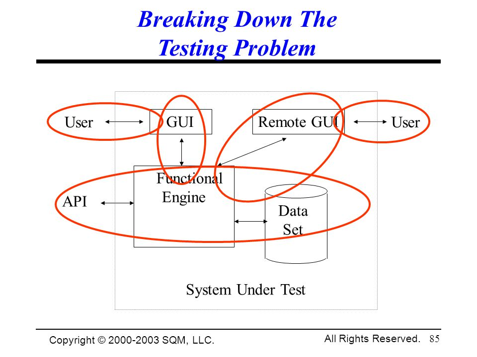Breaking Down The Testing Problem