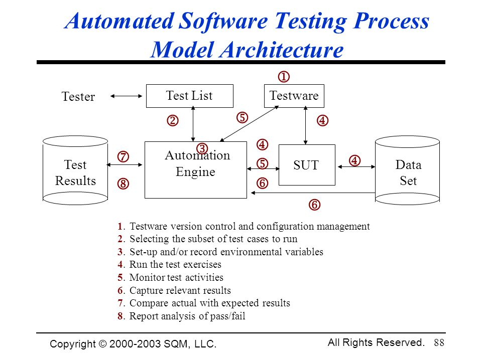 Automated Software Testing Process Model Architecture