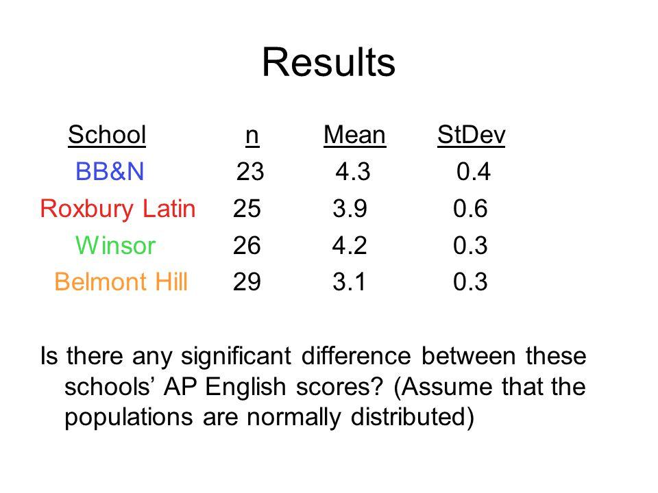 Results School n Mean StDev BB&N 23 4.3 0.4 Roxbury Latin 25 3.9 0.6