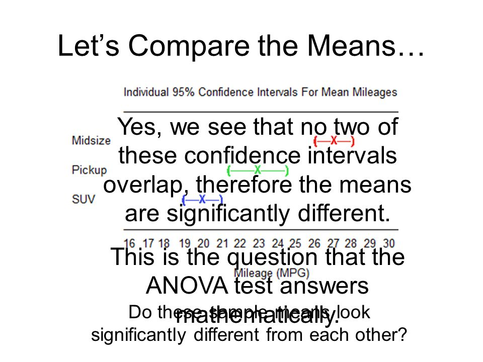 Let's Compare the Means…