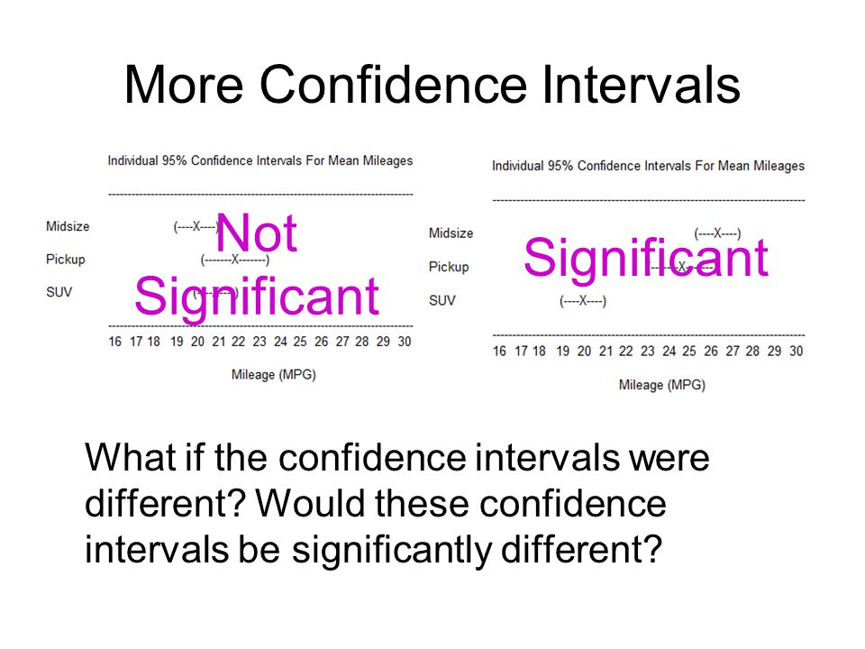 More Confidence Intervals