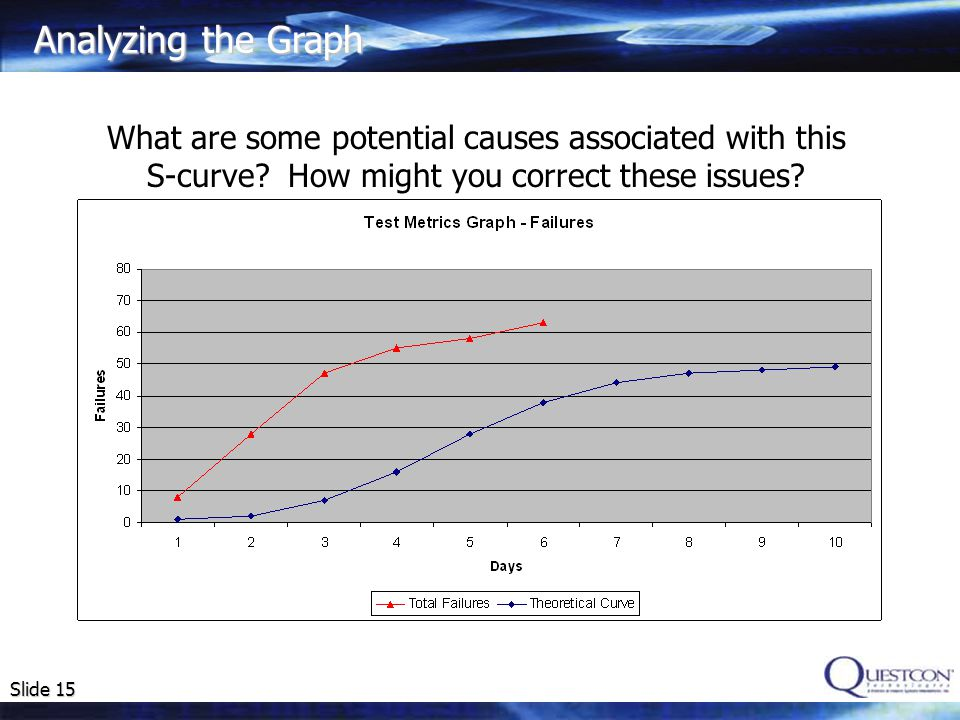 Analyzing the Graph What are some potential causes associated with this S-curve.