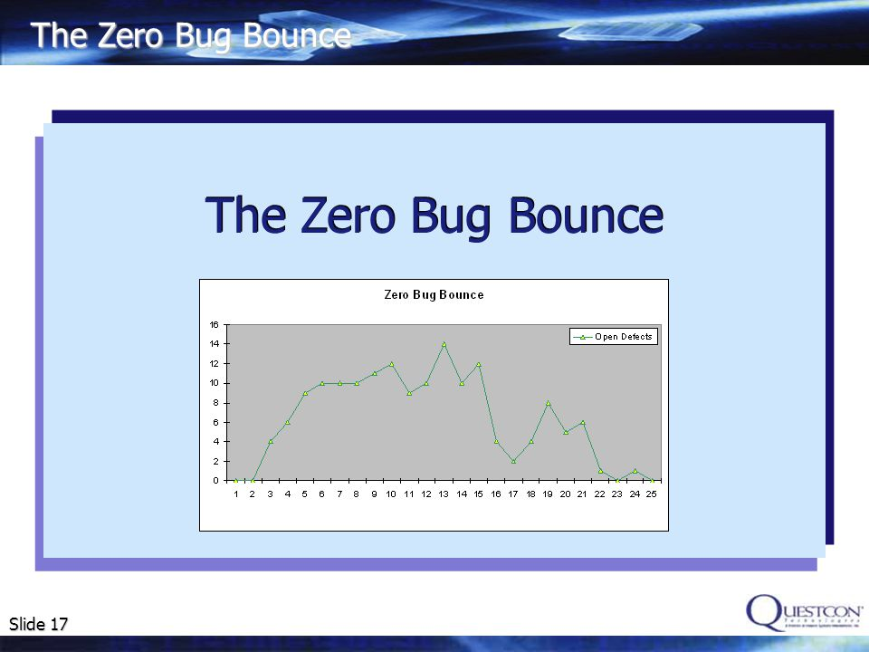 The Zero Bug Bounce The Zero Bug Bounce