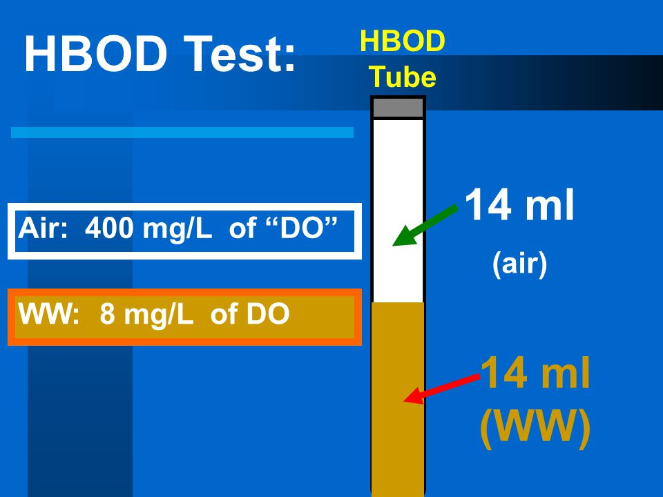 HBOD Test: 14 ml (air) 14 ml (WW) HBOD Tube Air: 400 mg/L of DO
