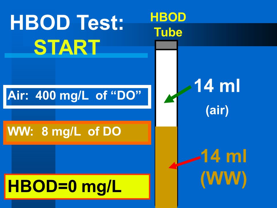 HBOD Test: START 14 ml (air) 14 ml (WW) HBOD=0 mg/L HBOD Tube