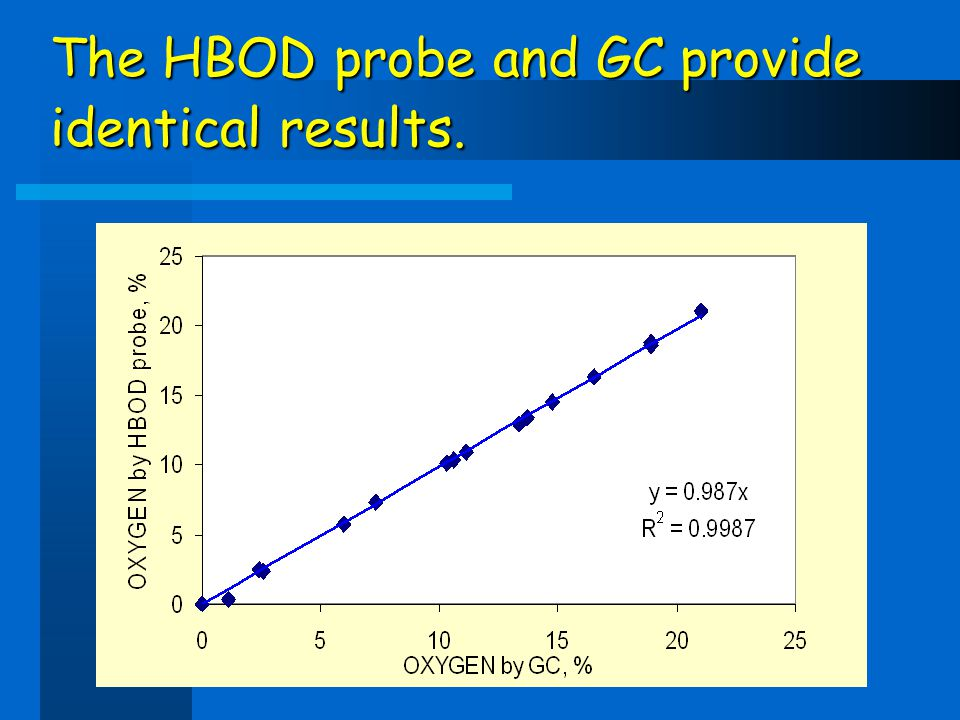 The HBOD probe and GC provide identical results.