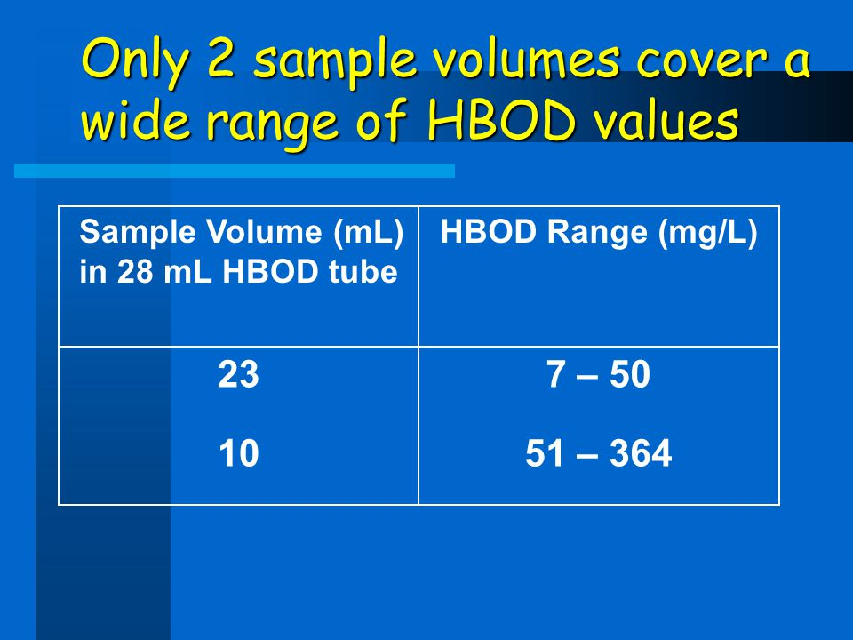 Sample Volume (mL) in 28 mL HBOD tube