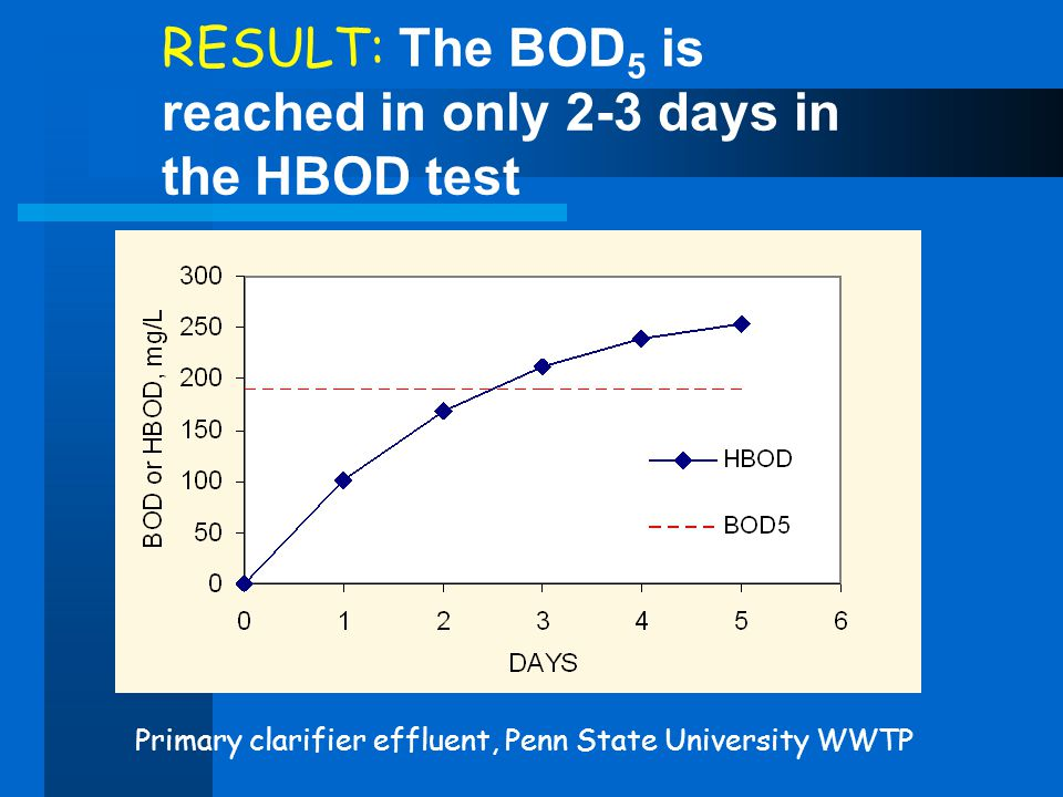 RESULT: The BOD5 is reached in only 2-3 days in the HBOD test