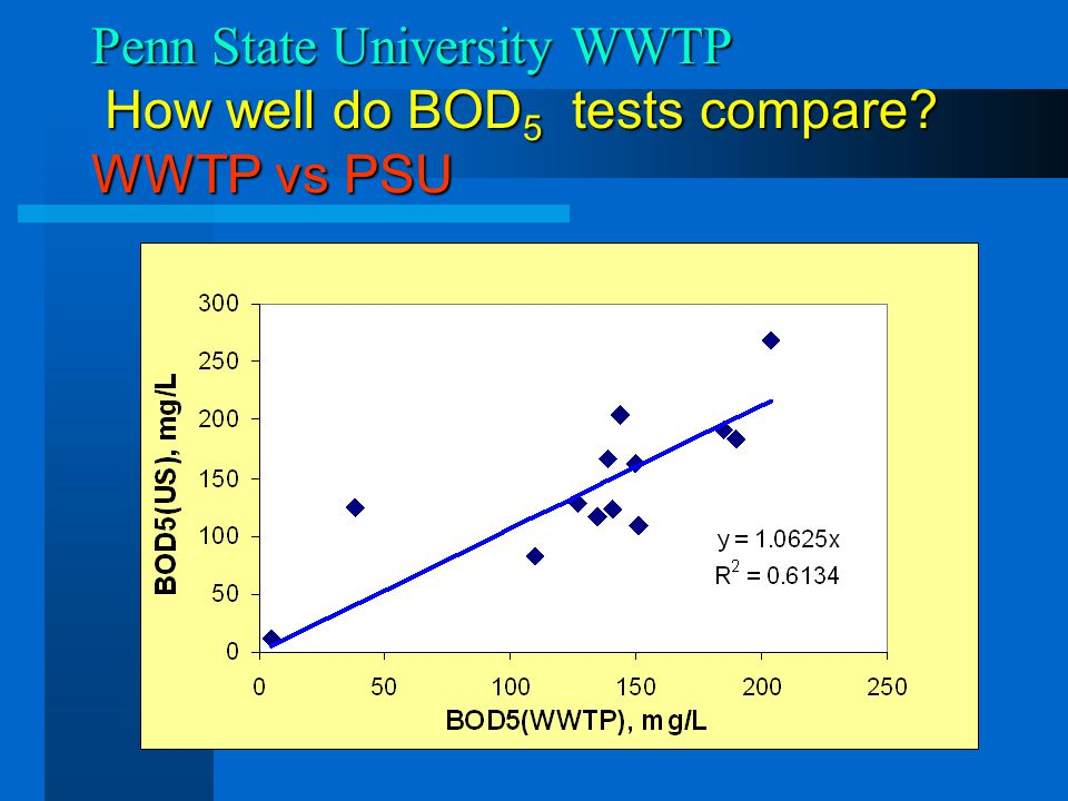 Penn State University WWTP How well do BOD5 tests compare WWTP vs PSU