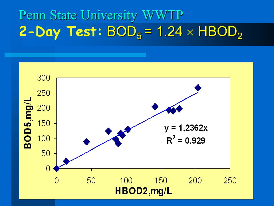 Penn State University WWTP 2-Day Test: BOD5 = 1.24  HBOD2