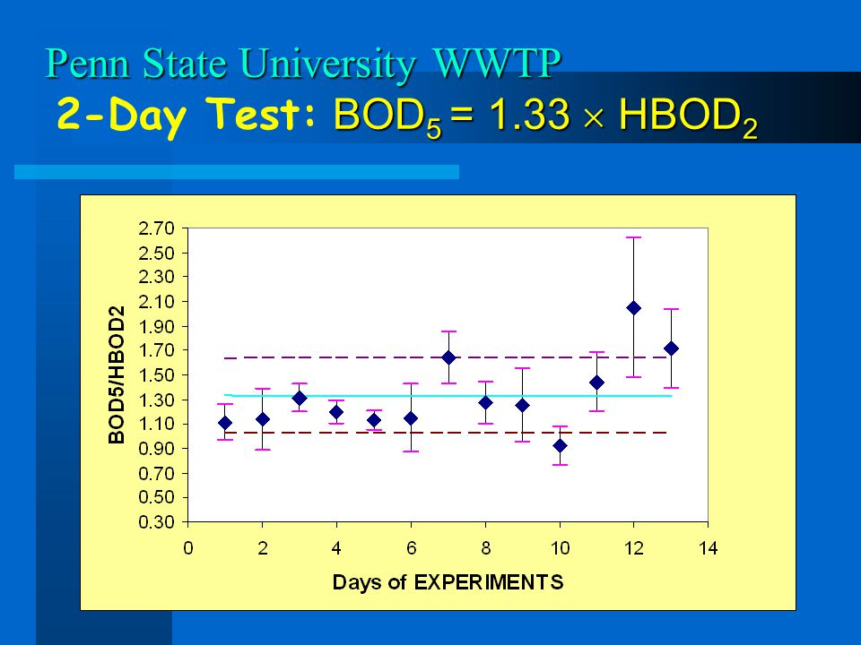 Penn State University WWTP 2-Day Test: BOD5 = 1.33  HBOD2