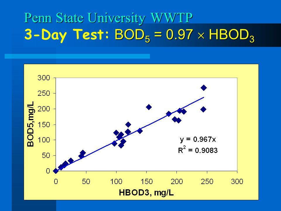 Penn State University WWTP 3-Day Test: BOD5 = 0.97  HBOD3