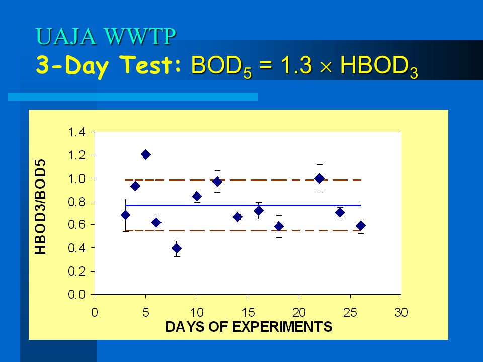 UAJA WWTP 3-Day Test: BOD5 = 1.3  HBOD3