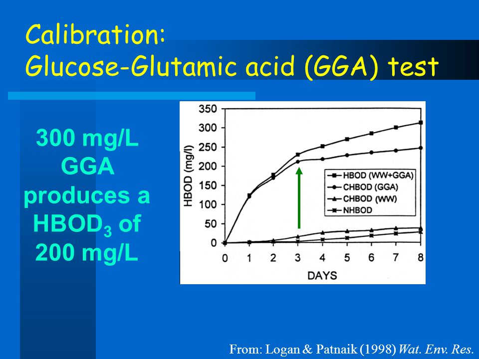 Calibration: Glucose-Glutamic acid (GGA) test