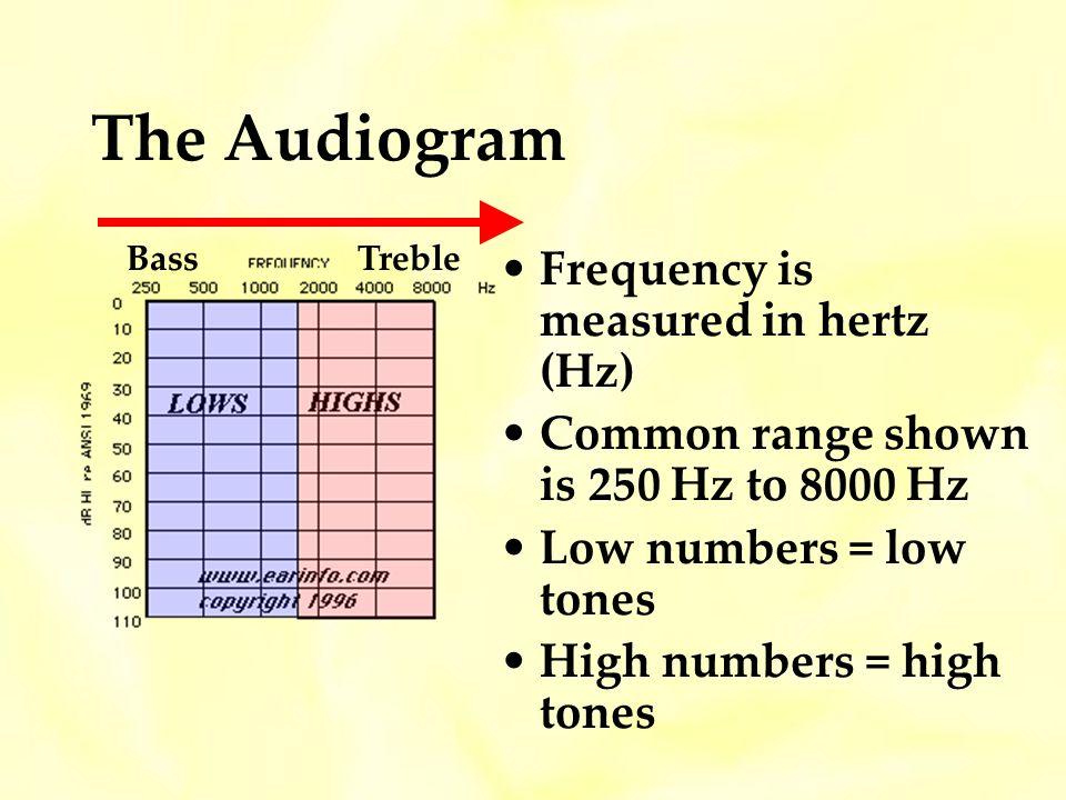 The Audiogram Frequency is measured in hertz (Hz)