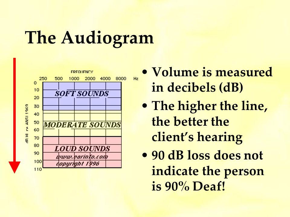 The Audiogram Volume is measured in decibels (dB)
