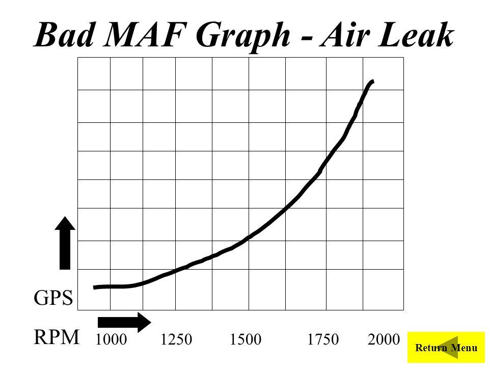 Bad MAF Graph - Air Leak GPS RPM