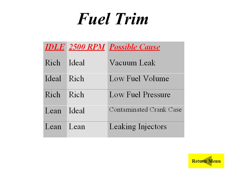 Fuel Trim Possible cause of STFT - fuel trim that is out of calibration.